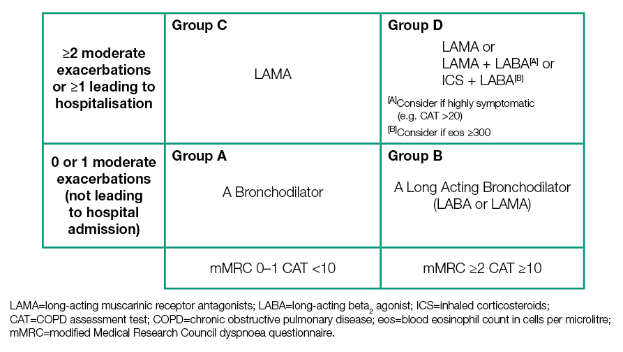 GOLD COPD 2021 strategy | Independent professional body guideline |  Guidelines