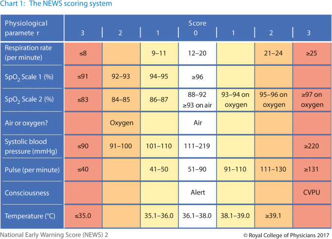 National Early Warning Score 2 (NEWS2) on admission predicts severe disease  and in-hospital mortality from Covid-19 – a prospective cohort study |  Scandinavian Journal of Trauma, Resuscitation and Emergency Medicine | Full  Text
